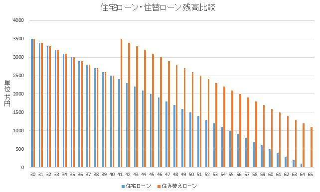 投稿の編集 ‹ マンション売却ガイド — WordPress.html
