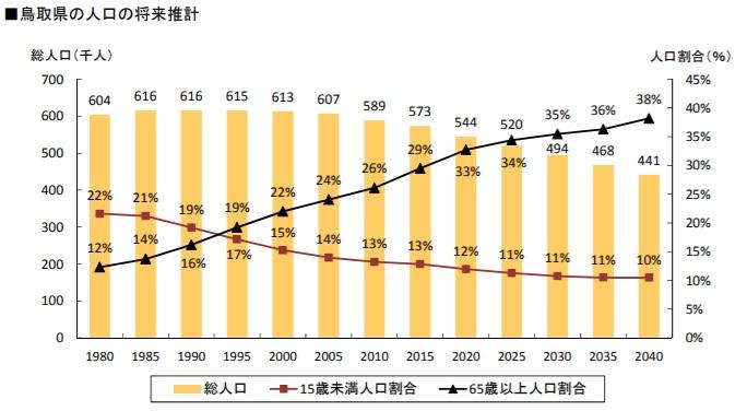 鳥取県_不動産_土地売却査定_将来の人口推移