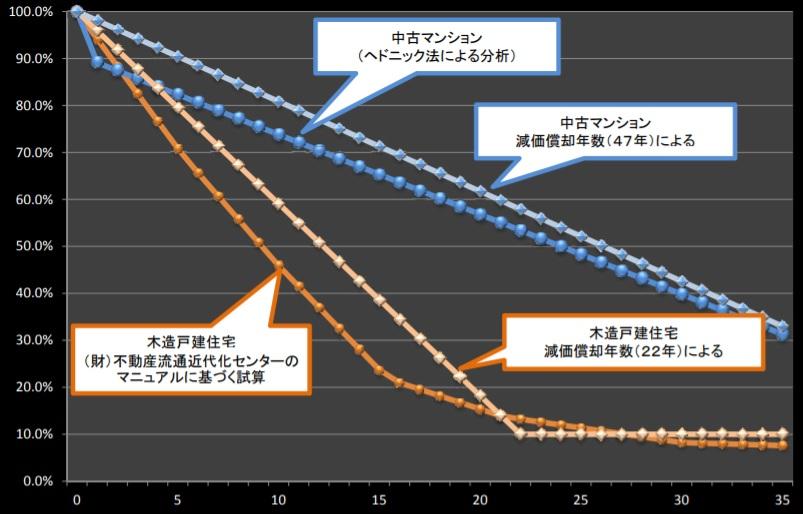 福井県_土地売却_不動産査定_価格推移