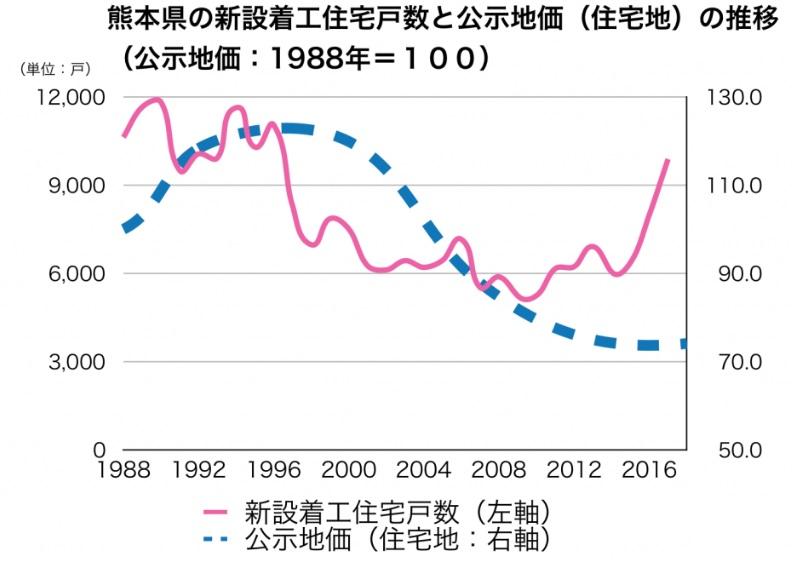 熊本県_土地売却_不動産査定_相場_公示地価推移
