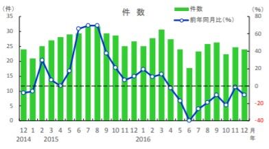 熊本県_土地売却_不動産査定_相場_取引数
