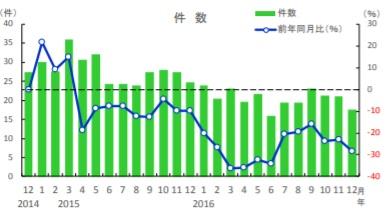 熊本県_土地売却_不動産査定_相場_中古マンション取引数