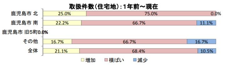 鹿児島県_土地売却_不動産査定_住宅取引