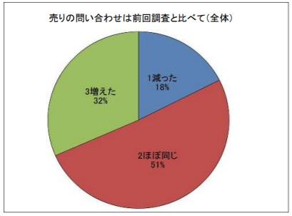 福島県_土地査定_不動産売却_震災後1