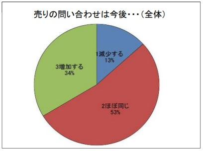 福島県_土地査定_不動産売却_震災後2